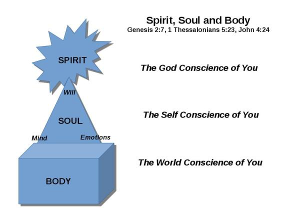 basic-spirit-soul-bodygraph